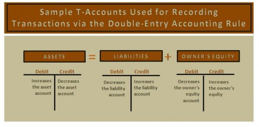 Sample T accounts and double-entry accounting principles.