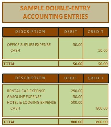 Sample double-entry accounting entries.