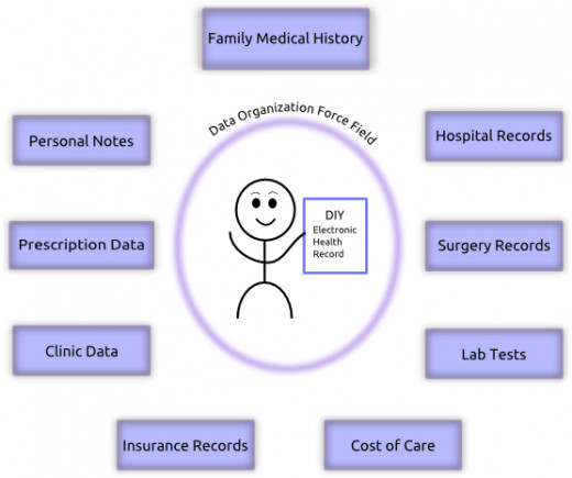 Personal Health: Why Should We Maintain Electronic Health Records?