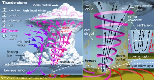 The Structure of a Tornado.