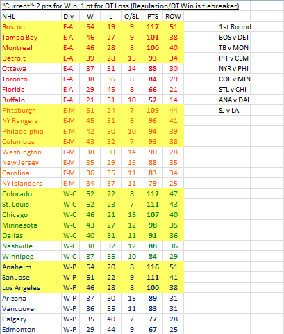 2013-14 NHL standings and 1st round matchups under the current system.