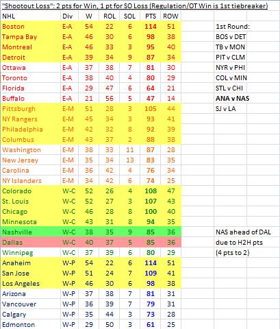 2013-14 NHL standings if a point was NOT awarded for standalone overtime losses.