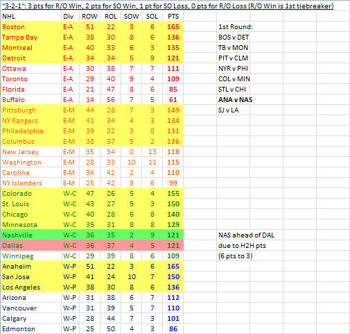 2013-14 NHL standings using the 3-2-1 system.
