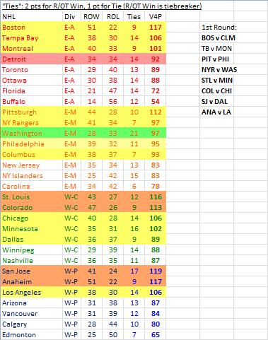 2013-14 NHL standings if it were 15 years ago.