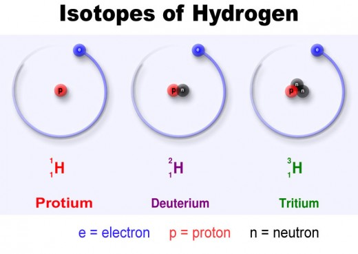 Every atom has variants called isotopes. These have a few extra (or a few missing) neutrons in their core. Each planet has a unique mix of isotopes, just like every soup is salted differently. Scientists use isotopes as a planetary fingerprint!