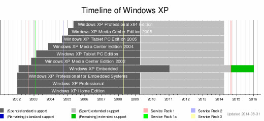 A Windows XP graphical history