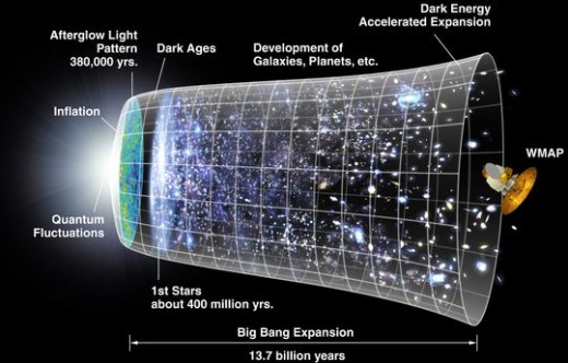 A image of what the WMAP satellite his observed of our expanding universe. It has been able to peer back in time by examining the light coming from the edge of the known universe.