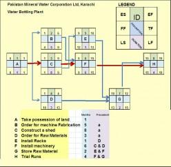 Case Study: PERT / CPM - Calculating Floats