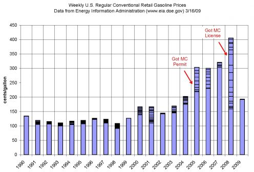 US Average Gas Prices   1990 - 2009  G. Maloney