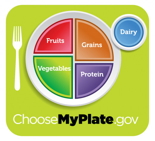 MyPlate is the current nutrition guide published by the United States Department of Agriculture, depicting a place setting with a plate and glass divided into five food groups.