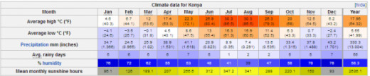 Climate Data of Konya City