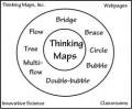 Thinking Maps: What are they and how are they used?