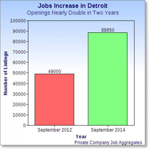 A recent previous job surge for the Greater Detroit Area.