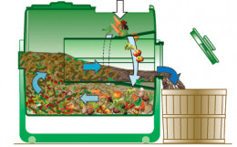 The Sun-Mar 200 and 400 rotating tumbler composters use Autoflow Technology to make creating and collecting compost a breeze. Compostable material enters the outer, larger drum. As the tumbler is rotated a scoop on the inner drum (not shown) collects