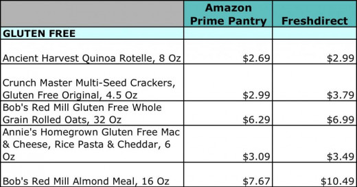 Even Gluten Free groceries come in cheaper on Freshdirect.