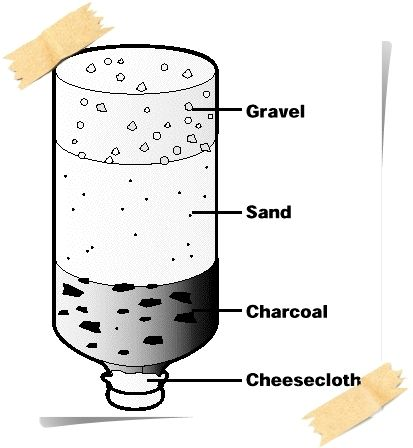 Water Filtration Device