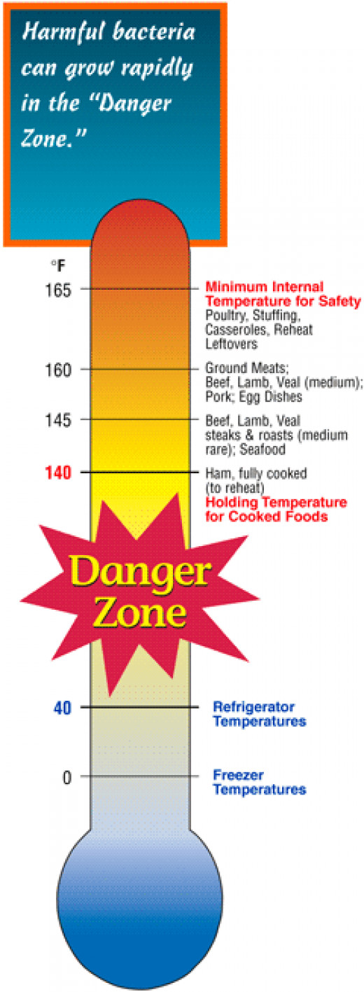 Catering How To - Food Danger Zone