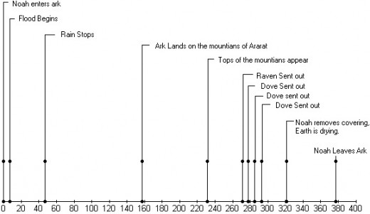 Timeline of the Flood and Events.