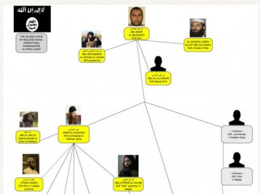 ISIS organization