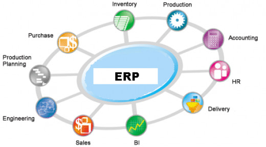 Typical modules in an ERP
