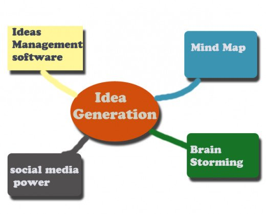 ways to generate ideas