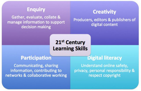 21st Century Learning Skills - Improving/Expanding Your Skills Sets