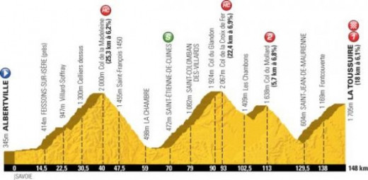 Profile of a typical TDF mountain stage