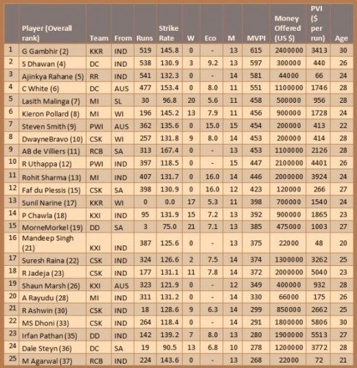 Top 25 most valuable âYoungâ players