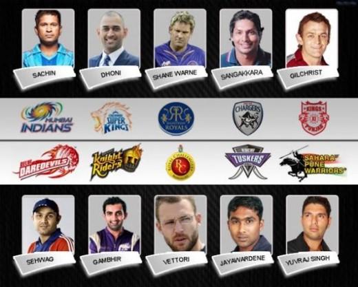 Captians of IPL 4