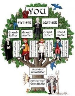 A Fanciful Family Tree