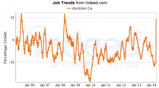 The Stockon area has experienced flux in job listings with a marked increases  from 2009 - 2014.
