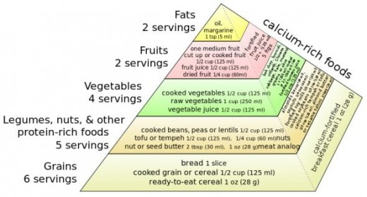 Vegan Food Pyramid Adapted; Photo Credit: Madeleine Price Ball, via Wikimedia Commons