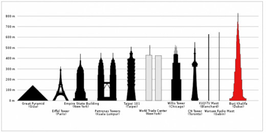 -Burj Khalifa is the World's tallest building, tallest structure and tallest free-standing structure.