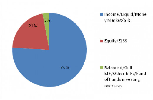 October 2013 statistics of asset class wise distribution of the mutual fund industry in India showing overwhelming reliance on Debt.
