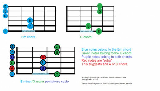 Em and G pentatonic box