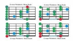 How to play Guitar Modes and understand them.