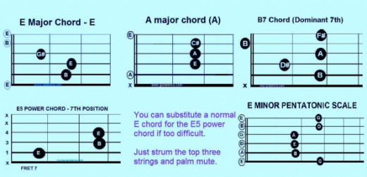 Chords you need for 20th Century Boy