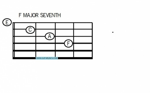 Chord 5 is F major seventh, an open position jazz chord which is very simple to play, pluck 1 and 4 together, then 1, 2, 3, 1, 2, 3, 4
