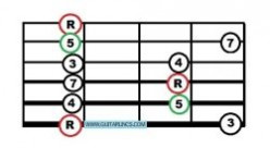How to Improvise in the Pentatonic Box