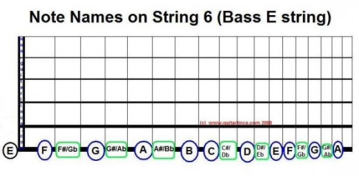 Note names on String 6