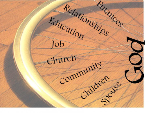 God centered priorities