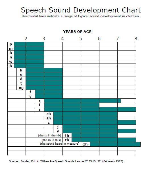 Normal Speech Development in Children