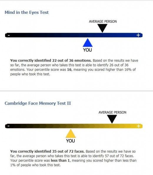 Prosopagnosia Test Results