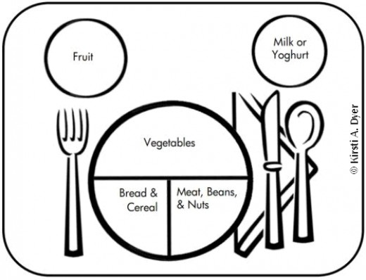 Myplate Coloring Pages To Use Food Plate Coloring Page