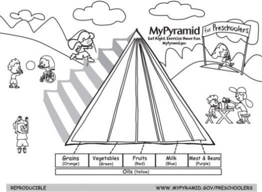 Food Pyramid Plate Coloring Page  Coloring Pages For Kids and All