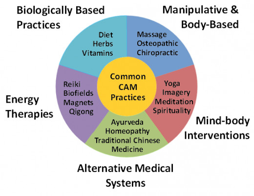 complementary medicine Question what patient characteristics are associated with use of complementary  medicine for cancer and what is the association of.