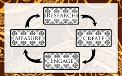 Research Create Engage Measure