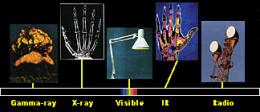 Full spectrum of electromagnetic radiation