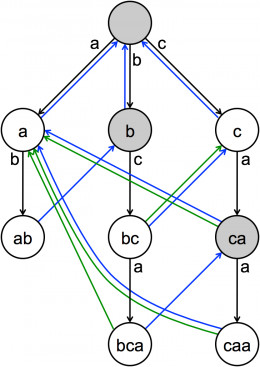 This is a diagram of the data structure used by the Aho-Corasick algorithm (a trie with two extra types of arcs added).