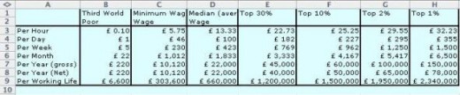 salary distribution in the UK